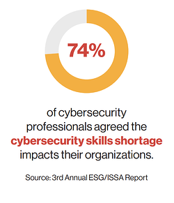 CISO Challenges eBook - 3rd Annual ESG_ISSA Report Stat