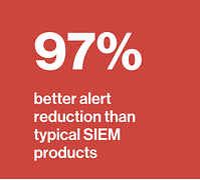 Cybraics 97% Alert Reduction
